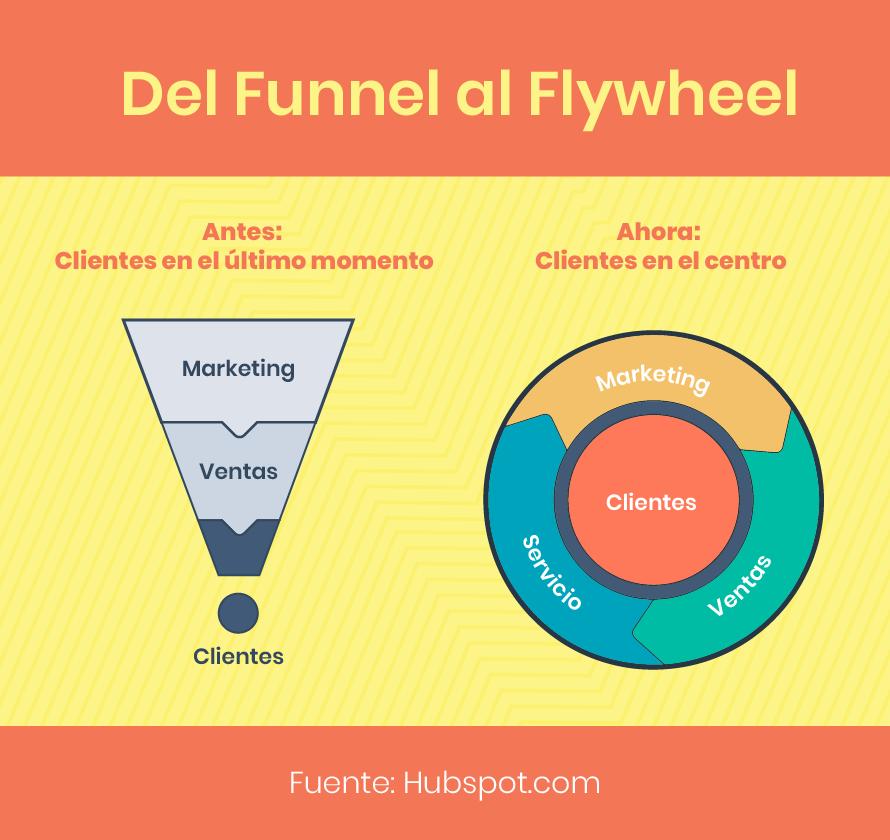 Funnel vs flywheel Inbound Marketing