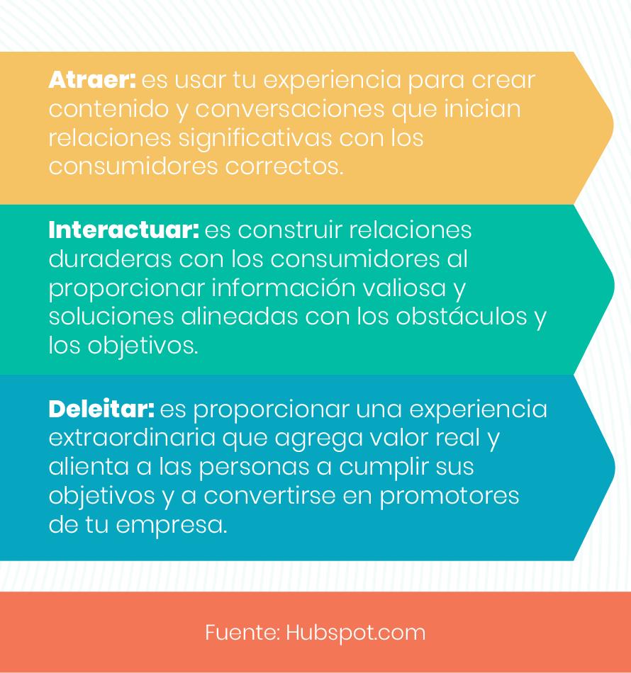 Inbound Marketing Atraer, interactuar, deleitar
