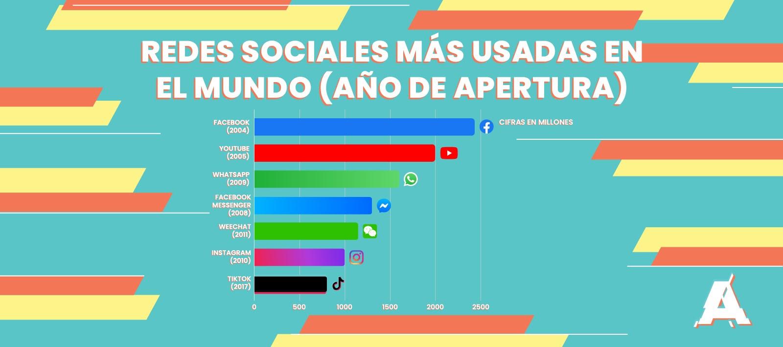Redes Sociales más usadas - Publicidad TikTok