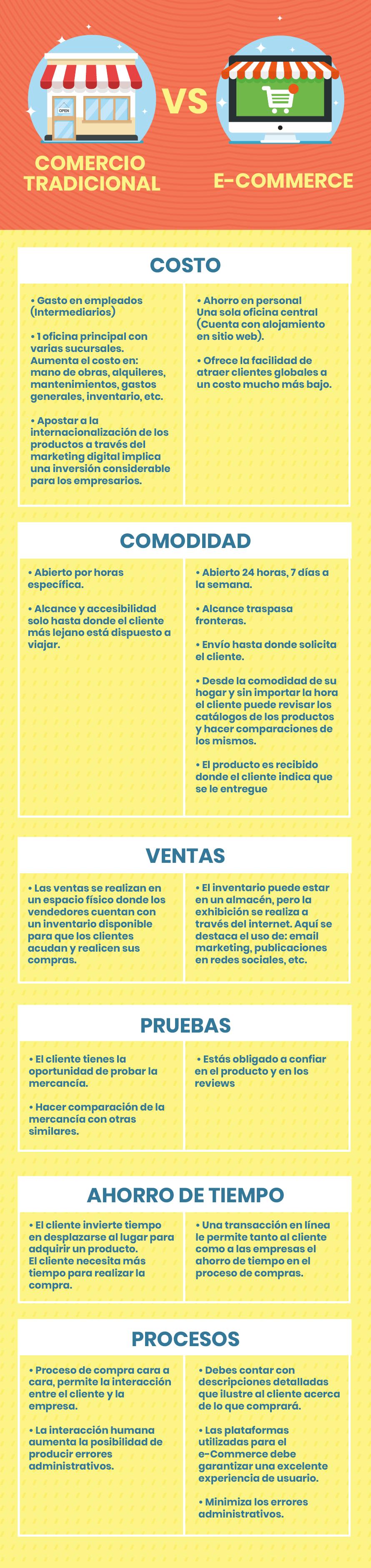 Infografia Comercio tradicional VS e-Commerce