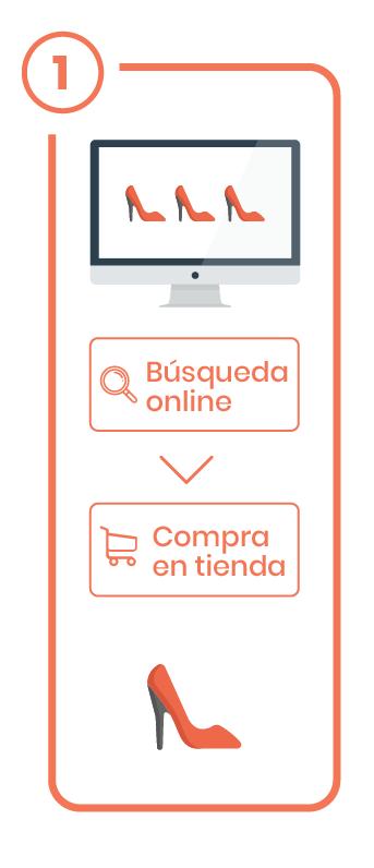 experiencia de compra - Webrooming-