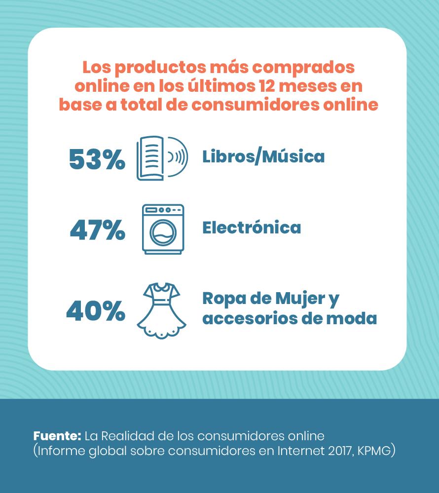 experiencia de compra -Productos mas comprados online