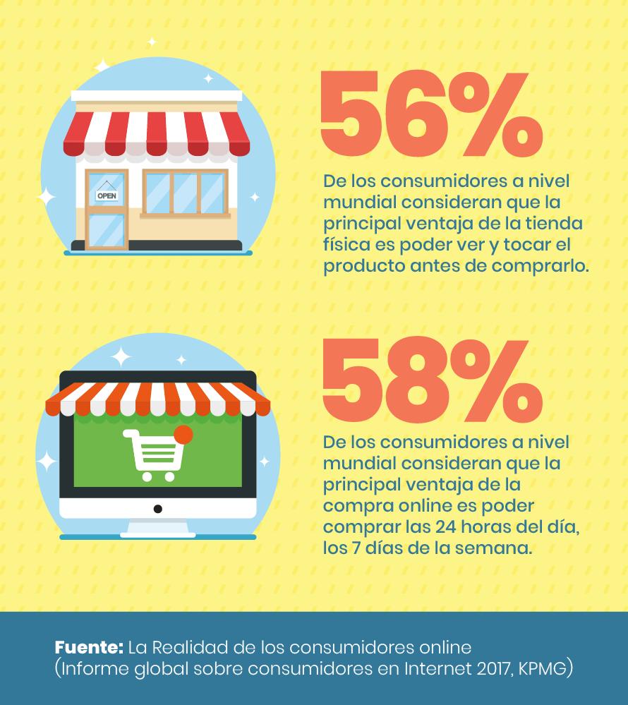 experiencia de compra -Ventajas de compar online-