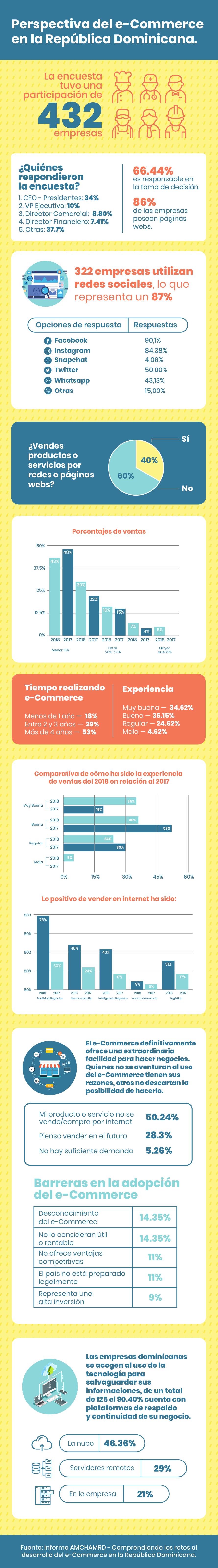 PERSPECTIVA DEL E-COMMERCE EN LA REPÚBLICA DOMINICANA-1
