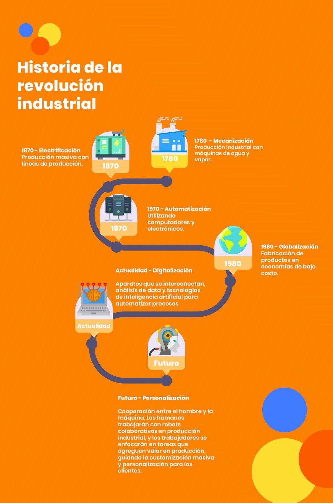 Historia de la revolución industrial