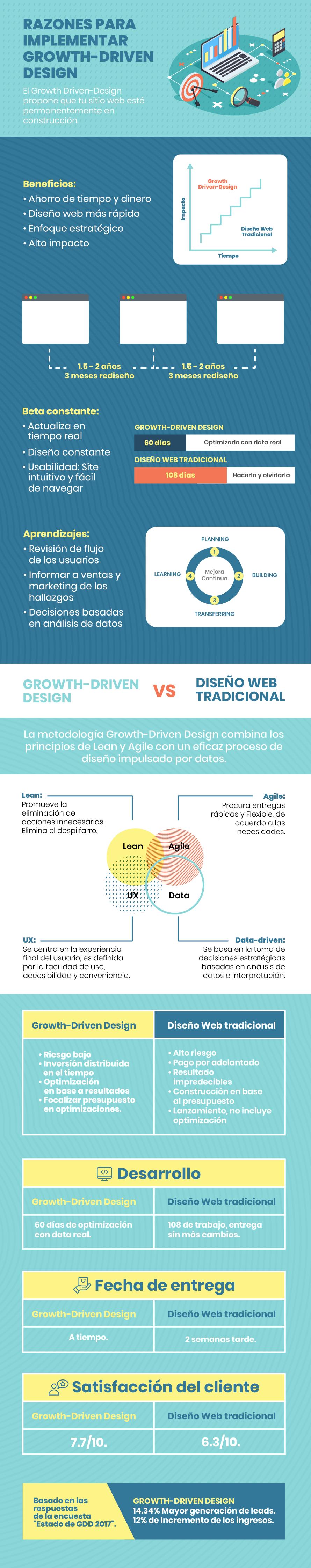 infografía - Razones para implementar GDD
