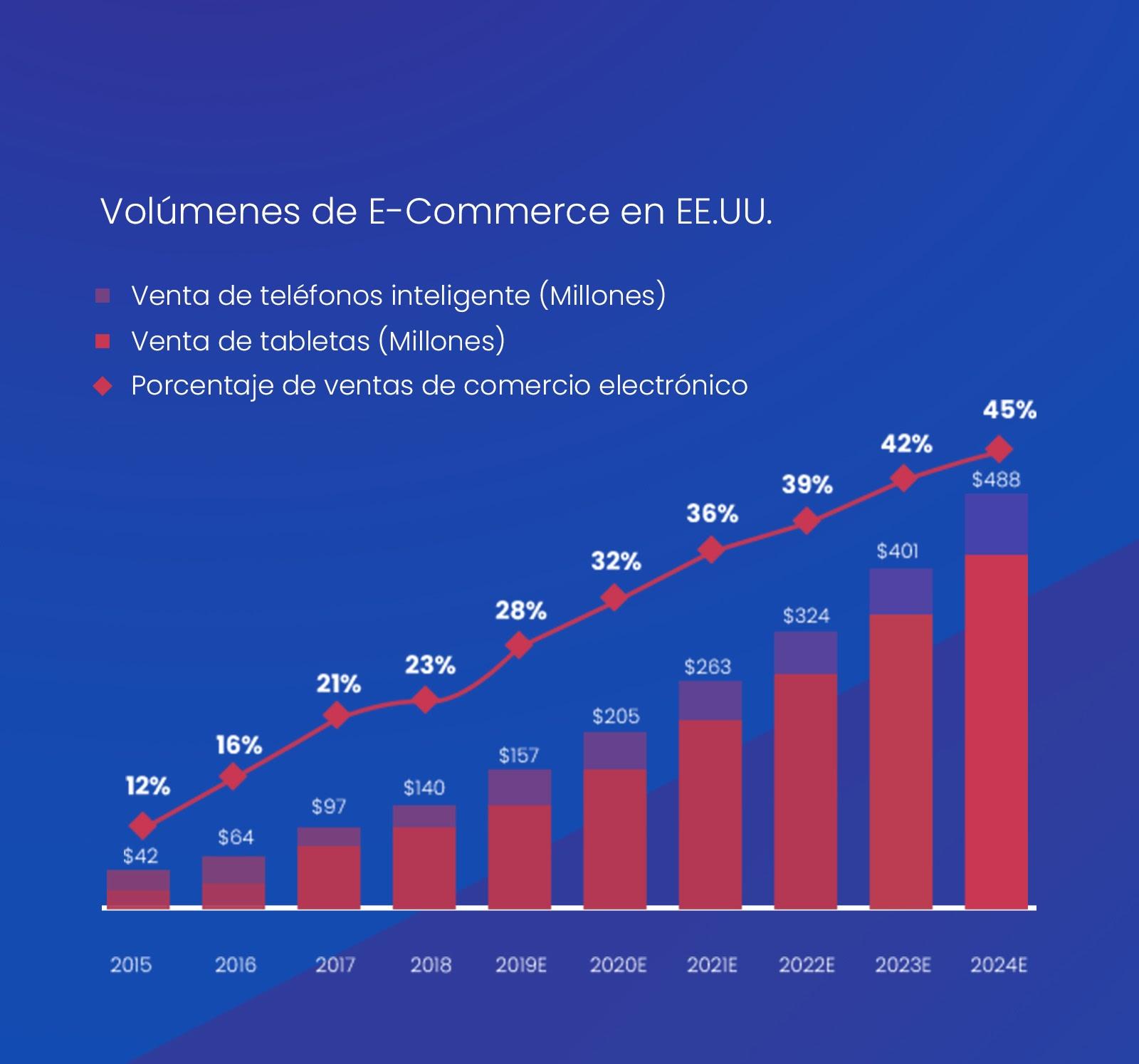 Volúmenes de E-Commerce 2020
