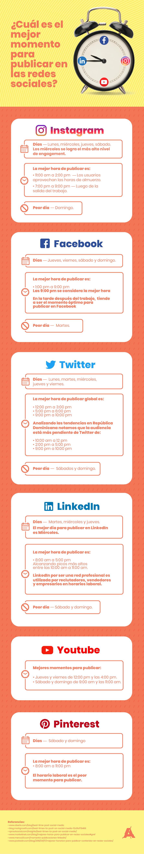 infografia - Mejor momento para publicar en RRSS